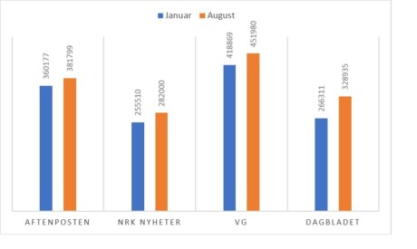 Figur 3. Antall Facebook likes til tradisjonelle nyhetsnettsteder fra januar og i august 2017