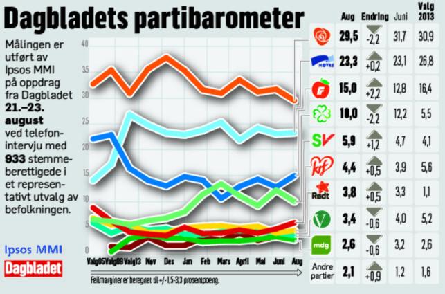 KRIGEN MOT SPERREGRENSA: MDG og Venstre ligger under i denne målinga, mens Rødt stanger mot sperregrensa. SV havner godt over og KrF klarer seg så vidt.