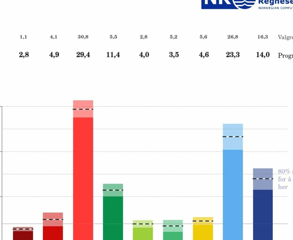 <strong>RØDGRØNT FALL - BLÅBLÅ OPPTUR:</strong> Prognosen for den rødgrønne konstellasjonen, med Ap, SV og Sp faller dramatisk på bare to dager. Norsk regnesentral gir dem en 39 prosents sannsynlighet for å få flertall i valget 11. september. På mandag var sannsynligheten beregnet til 47 prosent.
