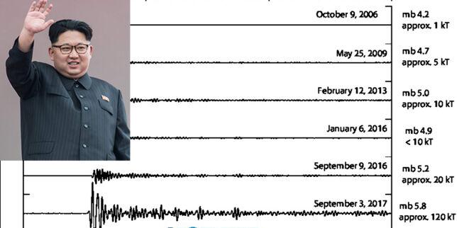 image: Kims atomsprengning ble registrert i Hamar: - Kjempeskummelt