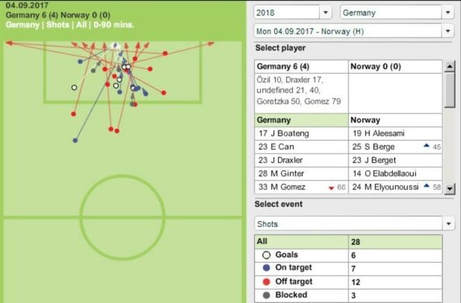 <strong>SENTRERT:</strong> Tysklands 28 avslutninger ifølge Optas tall. Majoriteten kom sentralt foran Norges mål. Grafikk brukt med tillatelse fra Opta.