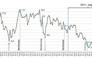 image: Her er grafen som forklarer Arbeiderpartiets katastrofevalg