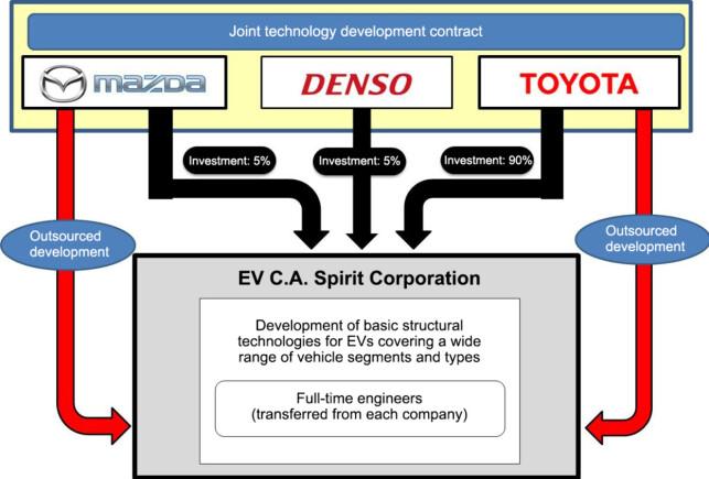 Organisasjonen: Slik ser organisasjonskartet ut. Foto: Toyota