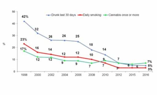 FALLET: Denne grafen viser fallet i rusbruk på Island fra 1996. Kilde: Harvey Milkman