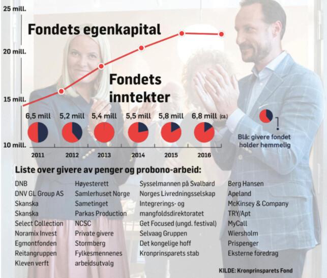 Fondets inntekter, hemmeligholdte givere og egenkapital fra 2011 til 2016. Grafikk: Guro Lindahl Flåten/Dagbladet