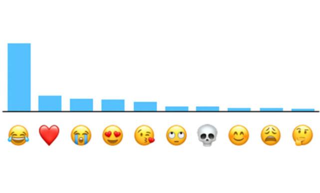 image: Denne emojien er verdens mest brukte