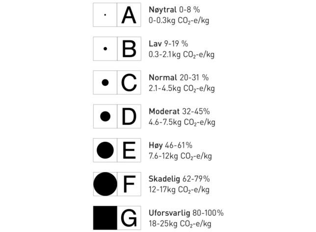 SLIK GRADERES MATVARENE ETTER MILJØAVTRYKKET: A er best og G er verst. Illustrasjon: Fredrik Lien Bjørgmo