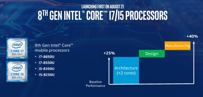 <strong>FIRE NYE:</strong> I første omgang lanserte Intel fire i5- og i7-prosessorer i den nye serien. i3-prosessorer er ventet senere. Skisse: Intel