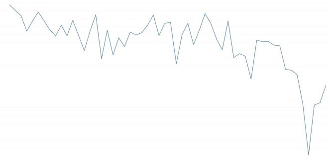 <strong>DYPP I PRISENE:</strong> Denne grafen viser hvordan snittprisene utviklet seg på de 8.000 mest populære produktene på Prisjakt.no fra 1. oktober fram til årets black friday og dagene etter. Prisene gikk altså ned, men det betyr ikke at alt er billigst på black friday. Grafikk: Prisjakt