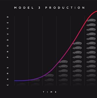 <strong>S-KURVEN:</strong> Denne kurven viser hvordan Tesla ser for seg oppbyggingen av produksjonsvolum av Model 3. Grafikk: Tesla
