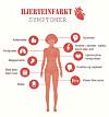 hjerteproblemer symptomer kvinner