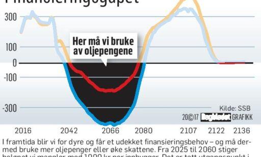 image: Derfor må du regne med høyere skatter i framtida