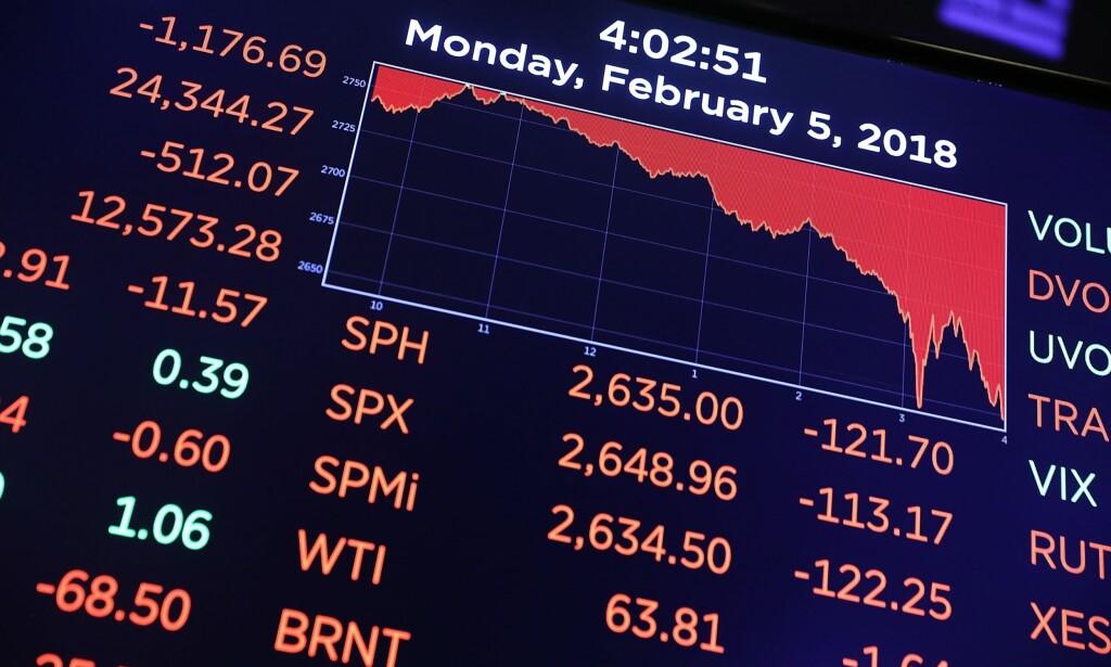 BØRSFALL: Mandagens Dow Jones-fall var det største på en dag siden finanskrisen i 2008, ifølge BBC. Indeksen endte ned over 4,6 prosent mandag. Foto: Spencer Platt/Getty Images/AFP