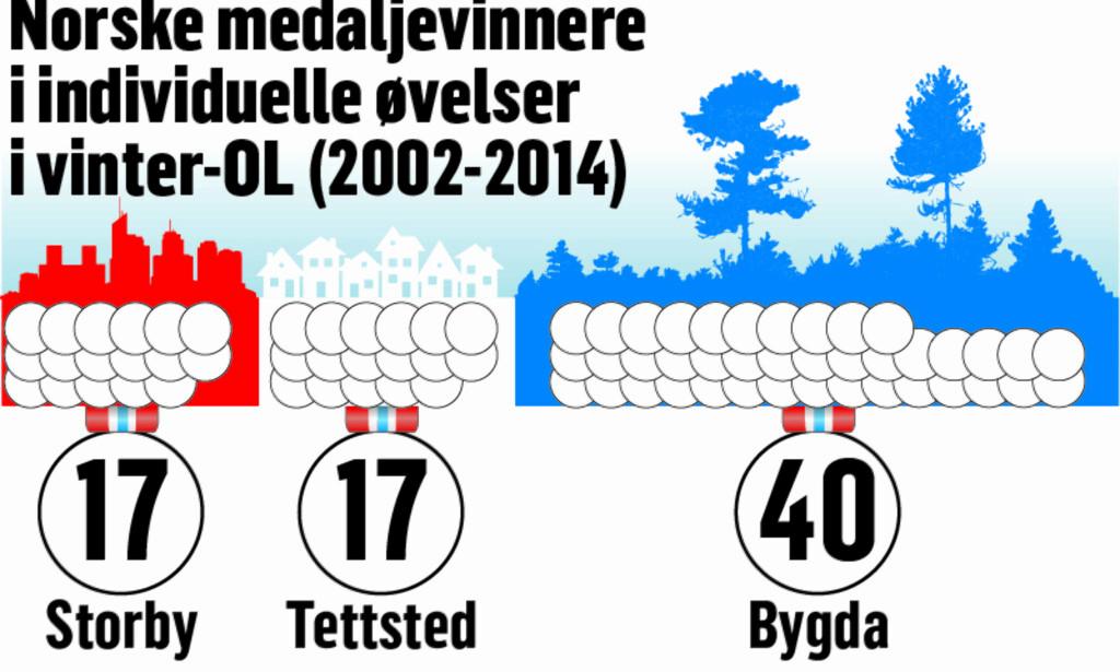 LANDSBYGDA KLART BEST: Unger som vokser opp i distriktene har størst mulighet for å vinne medaljer for Norge i vinter-OL: Grafikk: Kjell Erik Berg/Dagbladet.