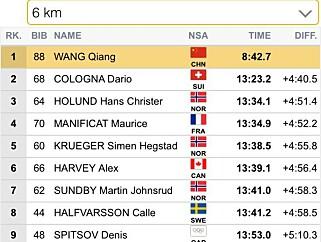 SUVEREN LEDELSE: Qiang Wang klokket inn til suveren ny bestetid etter seks kilometer, men det var naturligvis for godt til å være sant. Kineseren hadde gått en snarvei.