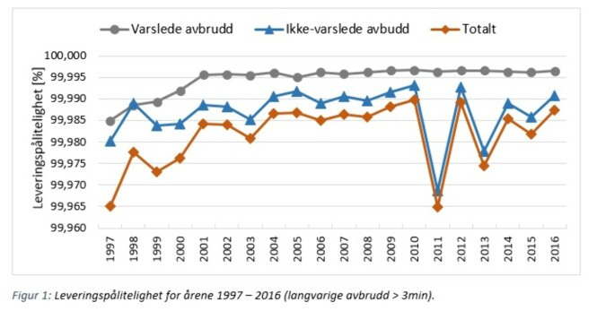 <strong>EKSTREME STRØMBRUDD:</strong> NVEs statistikk over leveringspålitelighet mellom 1997 og 2016 viser noen store utslag de siste sju årene. De skyldes ekstremværene Dagmar, Nina, Urd og Tor. Kilde: NVE.