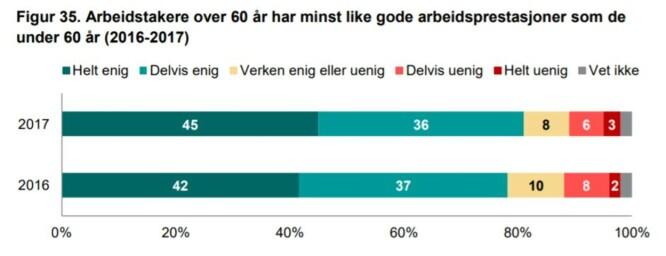 <strong>Skjermdump:</strong> Norsk Seniorpolitisk Barometer.