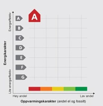 ENERGIMERKET: Slik ser dagens modell for beregning av energimerket ut. Energimerket består av en bokstavkarakter som sier hvor energieffektiv boligen er, og en farge som sier hvor miljøvennlig oppvarmingen er. Skjermdump: Energimerking.no