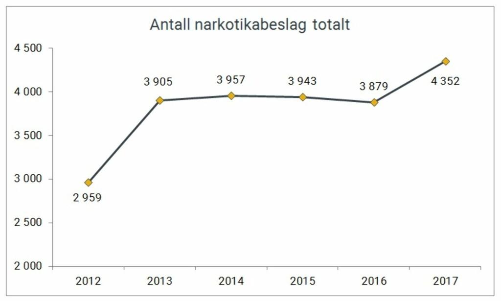 ØKER: Narkotikabeslag fra 2012 til 2017. (Figur: Tolletaten)