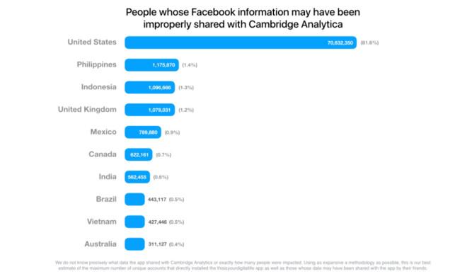 LITEN SKRIFT: I denne fotnoten på Facebooks hjemmesider heter det at de ikke vet hva slags data fra Facebook-profiler som ble delt med Cambridge Analyticas app. Det bekymrer Forbrukerrådet. Skjermdump: Facebook Newsroom