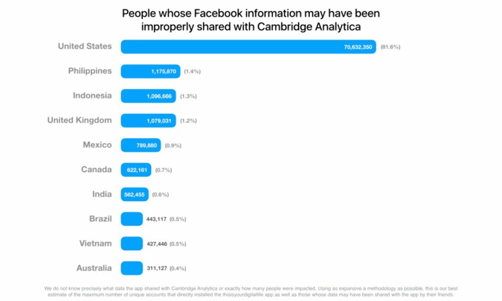 LANDFORDELING: Ifølge Facebooks anslag er klart flest i USA rammet av Cambridge Analytica-skandalen. Skjermdump: Facebook