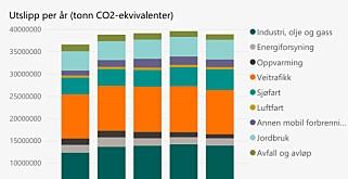 Kilde: Miljødirektoratet