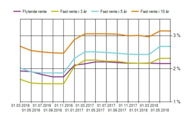 UTVIKLING ÅR FOR ÅR: Slik har flytende og fast rente i lånekassen endret seg det siste året. Foto: skjermdump Lånekassen.