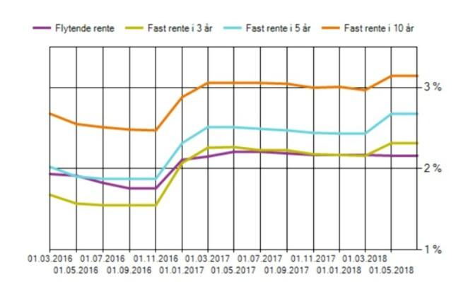 <strong>UTVIKLING ÅR FOR ÅR:</strong> Slik har flytende og fast rente i lånekassen endret seg det siste året. Foto: skjermdump Lånekassen.