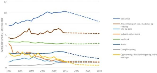 <strong>PEKER NED:</strong> Figuren viser ikke kvotepliktige utslipp fordelt på sektorer (historiske og framskrevne fra 1990-2030). Den viser en jevn nedgang i klimagassutslipp fra veitrafikken fra og med 2015. Kilde: Perspektivmeldingen 2017 og Miljødirektoratet