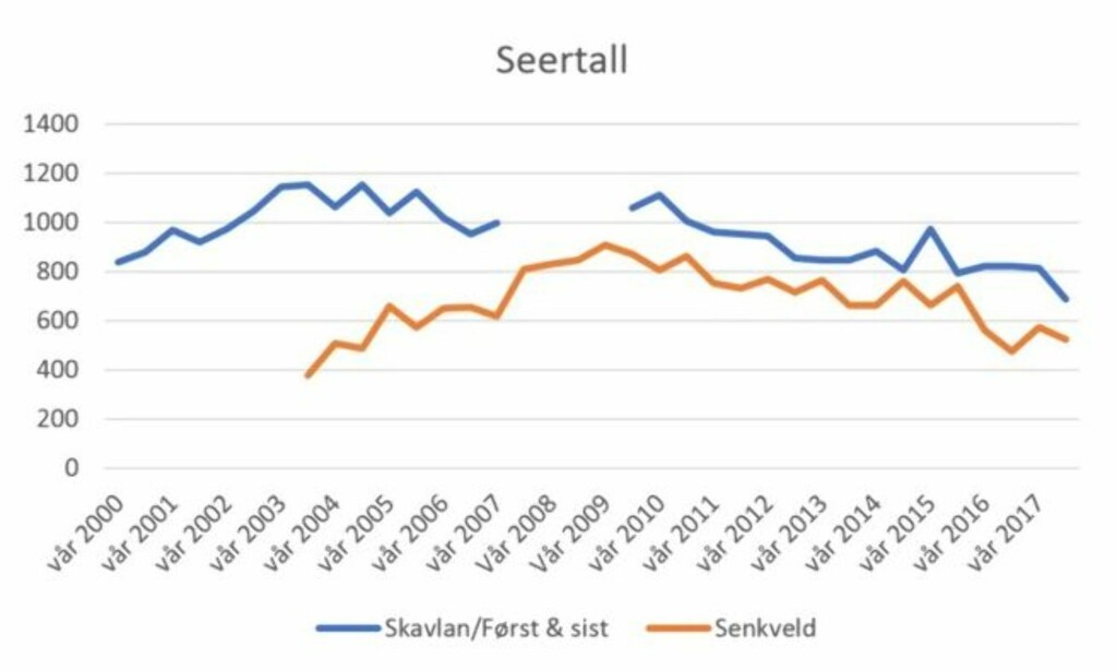TREKKER SEERE: Både «Senkveld» og «Skavlan» er populære TV-valg fredagskveldene, og har gått på skjermen i en årrekke. Skavlan stikker imidlertid av med seer-seieren. Kilder: NRK / TV 2