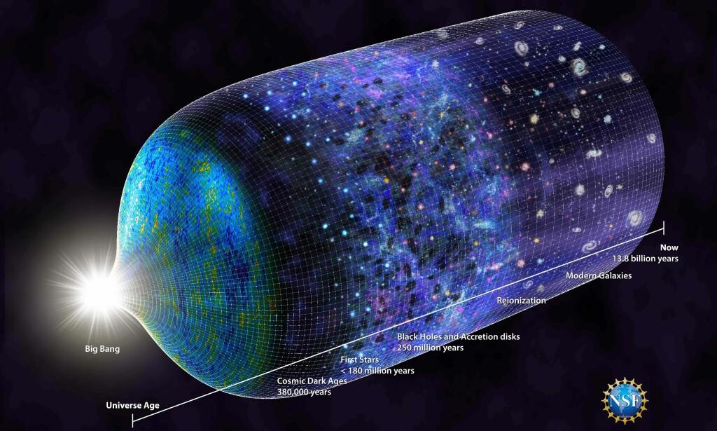 13,8 MILLIARDER ÅR: En grafisk fremstilling av universets historie. Foto: AFP PHOTO / NATURE PUBLISHING GROUP