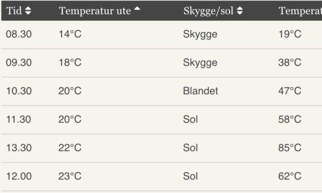FARLIG TEMPERATUR: Temperaturen stiger fort i en parkert bil. Denne tabellen viser hvor fort det kan utvikle seg til en alvorlig situasjon, og er ment som en illustrasjon. Helt til høyre kan du se temperaturen i bilen, sammenlignet med temperaturen ute. Foto og kilde: Mattilsynet