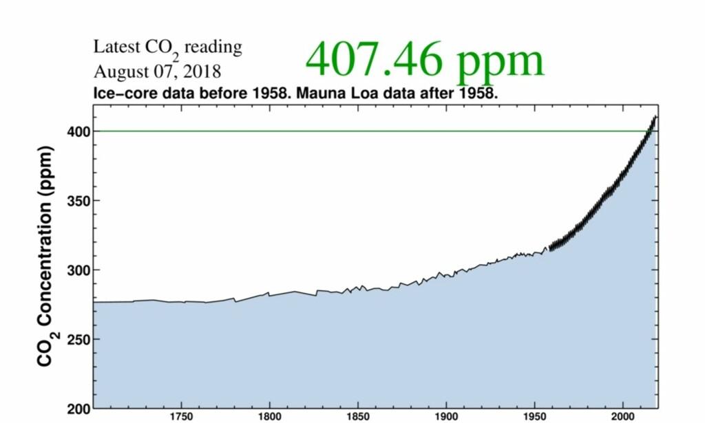 KEELING-KURVEN: Kurven viser CO2-konsentrasjon i atmosfæren, fra år 1700 til i dag. Målingene før 1958 er fra iskjerne-prøver. Målingene fra 1958 til i dag er fra Mauna Loa-observatoriet på Hawaii. Grafikk: Scripps institution of oceanography