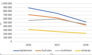 NEDOVER: Diagrammet viser nedgangen i seertallene for «Spellemannsprisen (blå), «Gullruten» (oransje», «Gullfisken» (grå) og «Amanda» (gul).