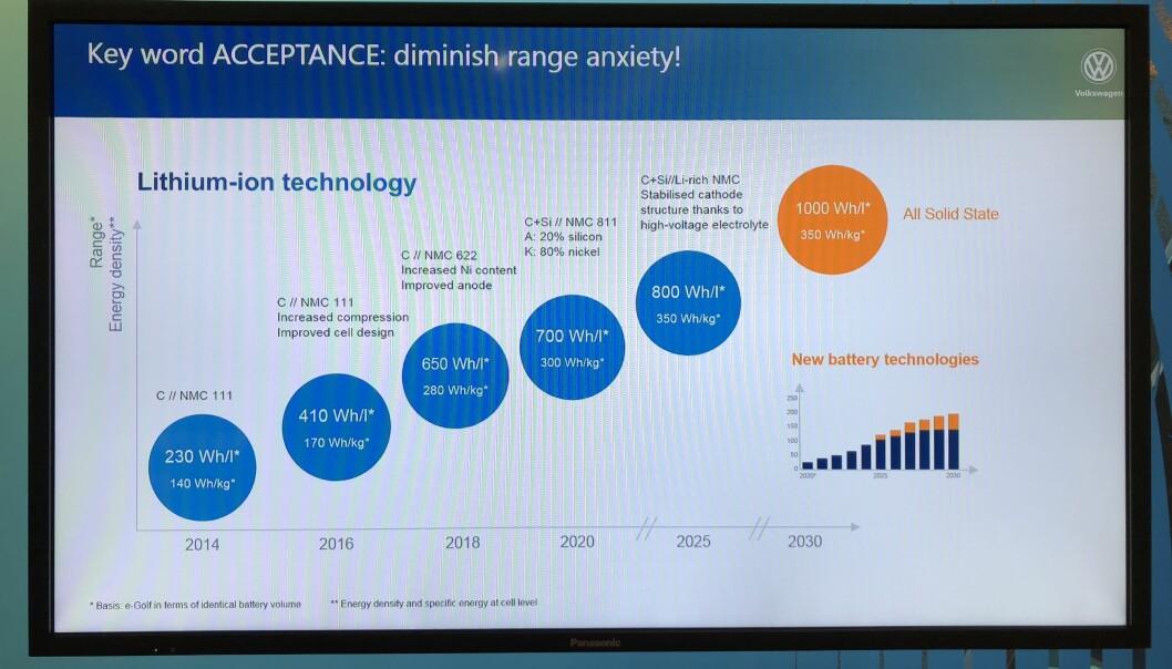 <strong>MER ENERGI:</strong> Slik forklarer VW utviklingen i energitetthet. Foto: Fred Magne Skillebæk