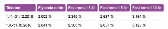 RENTEENDRINGER: Her ser du de nye rentene som vil gjelde for studielån fra 1. november (øverst) sammenlignet med dagens renter (nederst). Foto: skjermdump.
