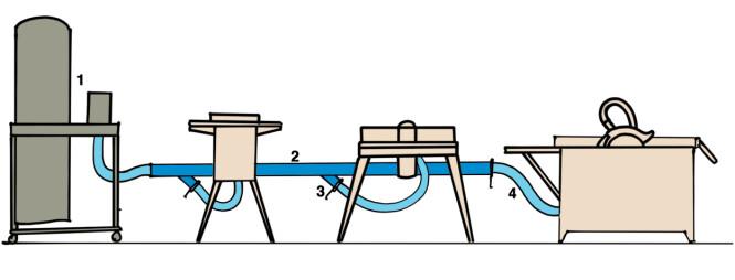 RØRFØRINGER: Et sponavsug (1) kan kobles til flere maskiner. Stive rør (2) brukes på lange strekk. Ved hver maskin er det et spjeld (3) som åpnes før maskinen startes. Maskinene kobles til røret med fleksible slanger (4) Illustrasjon: Øivind Lie-Jacobsen