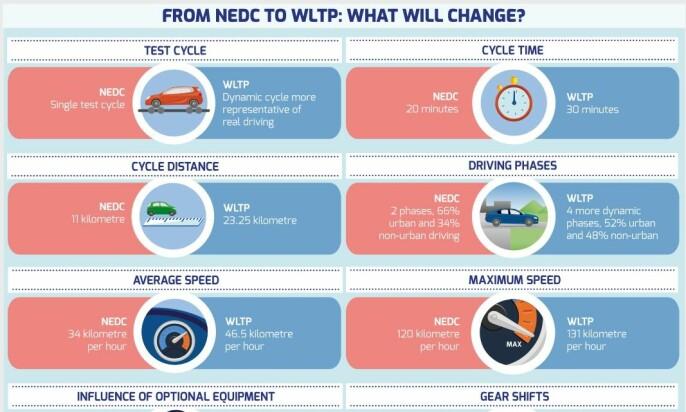 BILPRODUSENTENE FORKLARER: ACEA er produsentenes organ. De forklarer overgangen fra NEDC til WLTP på denne måten. Illustrasjon: ACEA