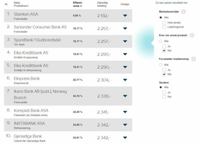 <strong>TOPP TI FORBRUKSLÅN:</strong> Her ser du de ti beste forbrukslånene på Finansportalen 1. november 2018 hvis du låner 25.000 kroner over ett år. Foto: skjermdump.