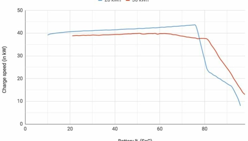 OVER: Slik ser lademønsteret for VW e-Golf ut. Skjermdump: Fastned