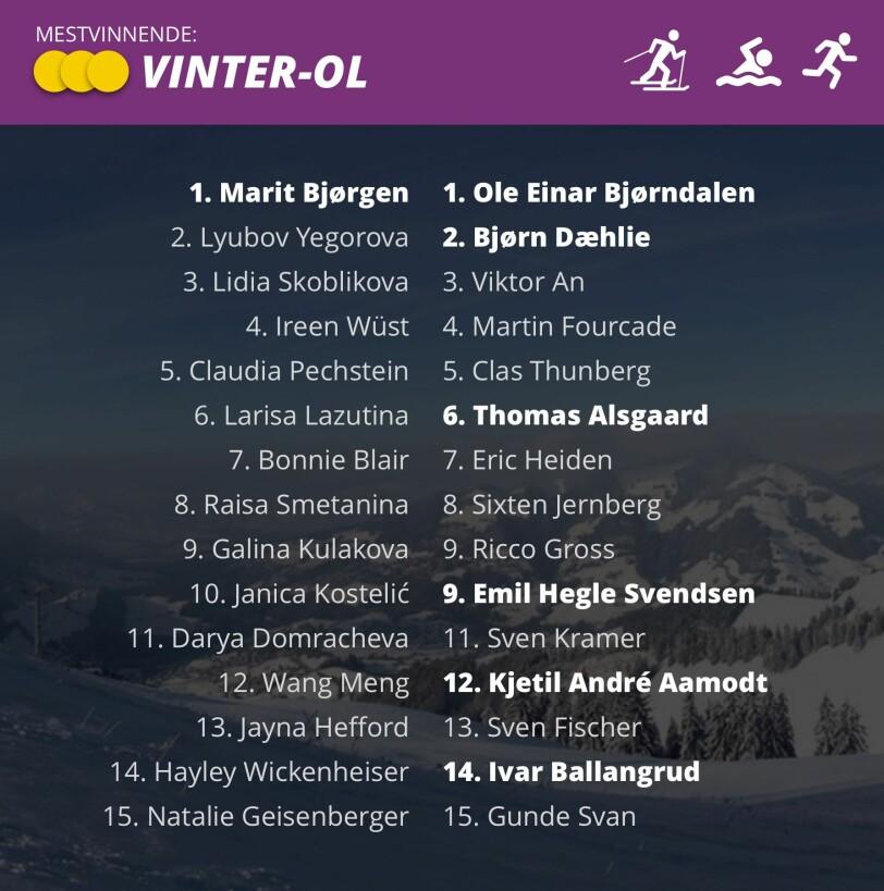 TOMROM: Det er seks norske herrer på lista over de 15 mestvinnende vinterolympierer i verden, men bare én kvinne. Grafikk: Marius Grøndahl