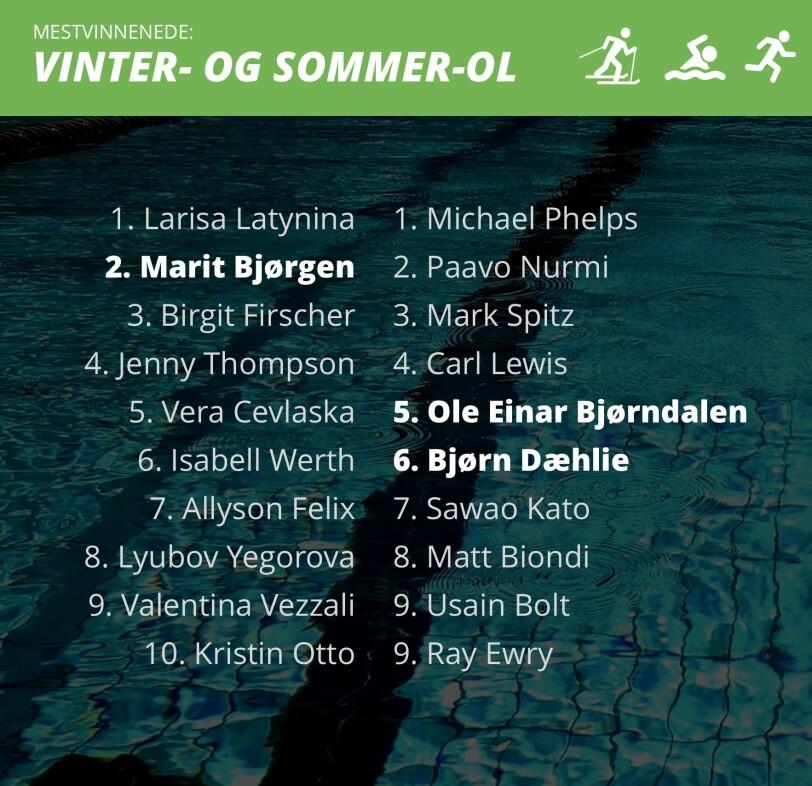HISTORISK GODE: Ole Einar Bjørndalen, Bjørn Dæhlie og Marit Bjørgen er alle blant de seks mestvinnende olympierene, også medregnet sommer-OL. Grafikk: Marius Grøndahl