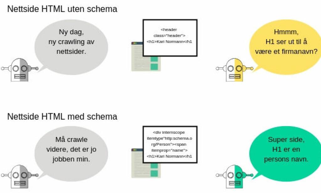 image: Bruk schema og strukturert informasjon på nettsider