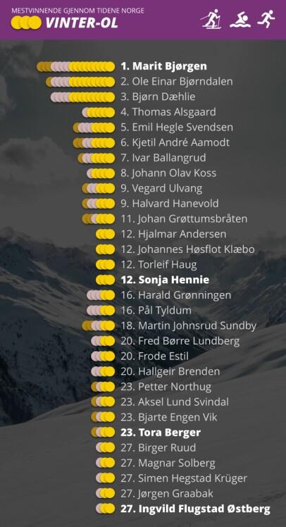 HERREDOMINANS: Etter Marit Bjørgen er det nesten ikke kvinner å se på lista over mestvinnende norske vinterolympierer. Grafikk: Marius Grøndahl