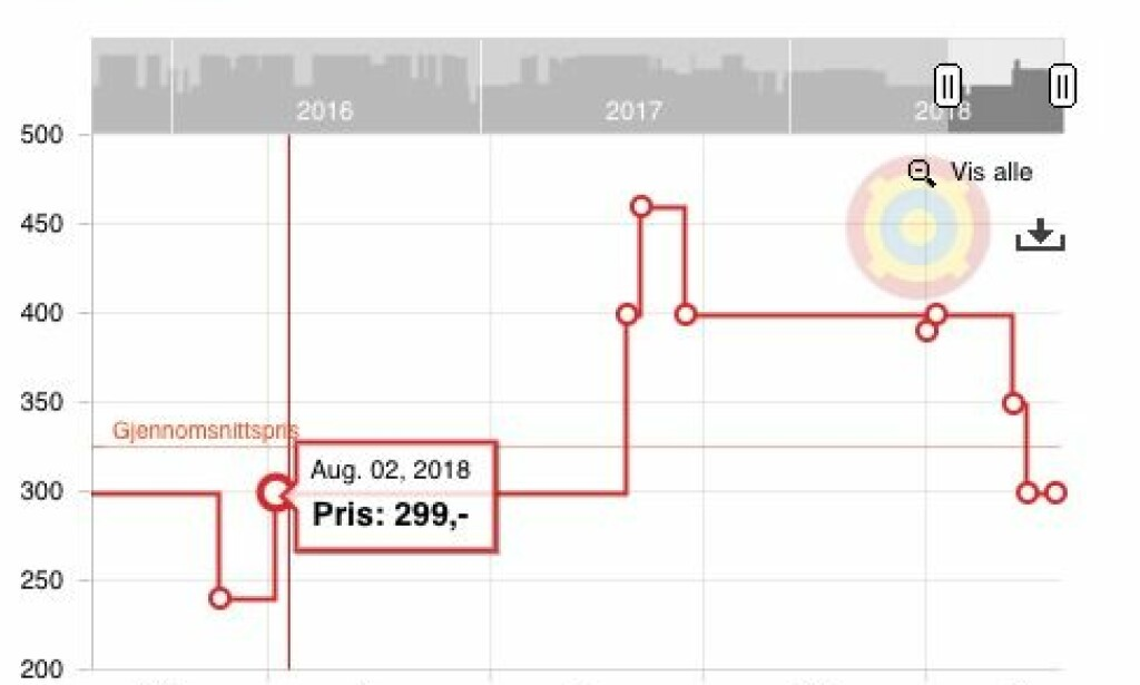 KARI TRAA SJLVSAGT: Price in recent months. At least NOK 799 set