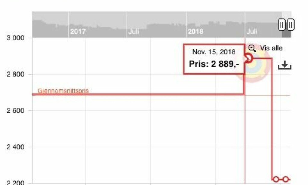Downloads from PlayStation 4: Pricejakt.no show a jump on November 15th. But the price of 2,222 Kronar is surely bargaining, based on price charts. Screenshot: price rise