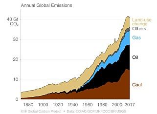 FORTSATT FOSSILT: Verdens samlede utslipp av CO2, fordelt på kilde. Grafikk: Global carbon project