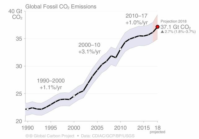GÅR OPP: Verdens samlede utslipp av CO2. Grafikk: Global carbon project