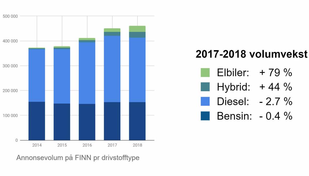 <strong>ØKNING:</strong> Grafen viser økningen i antall annonser etter drivstofftype. Foto: Finn.no