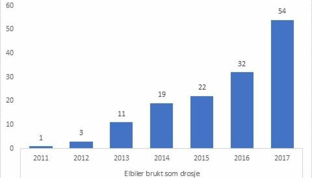 BRATT KURVE: Dette er utviklingen i antall elbiltaxier fra 2011 til 2017. I 2018 var altså talle oppe i 102 elektriske taxier. Illustrasjon: fra Norsk Taxiforbund.